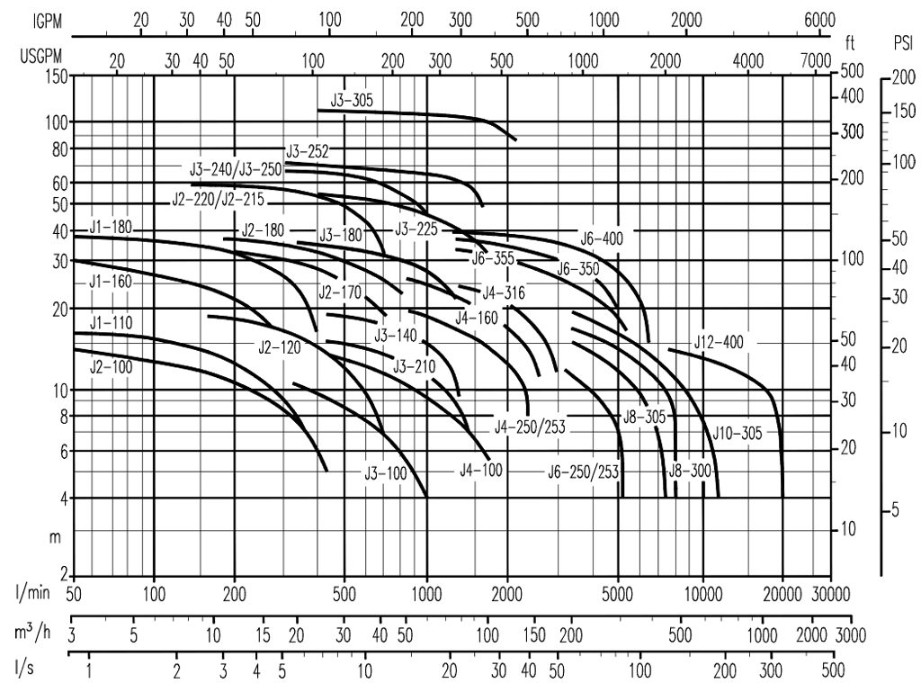 Curve-50Hz