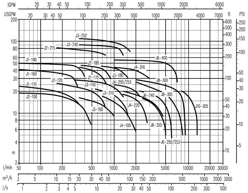 Curve-J-60Hz