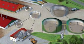 Biogas installaties :