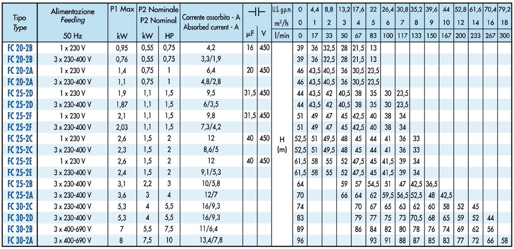 SAER FC serie tabel
