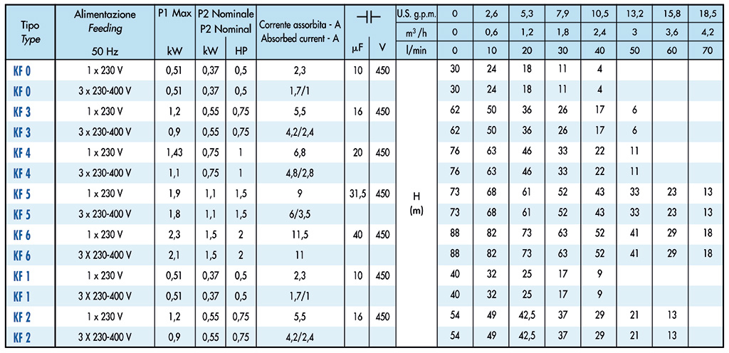 SAER KF serie tabel