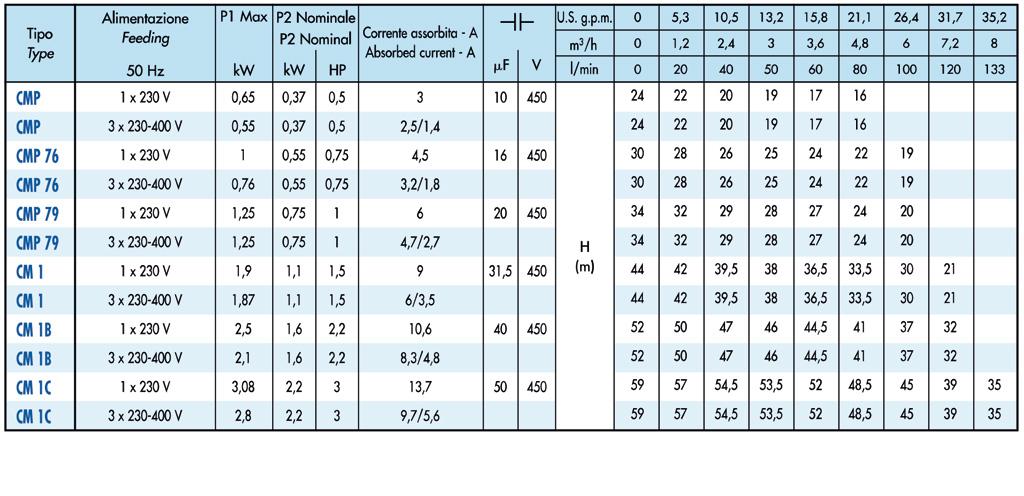 SAER CM serie tabel